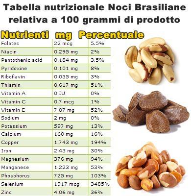 Tabella nutrizionale Noci Brasiliane