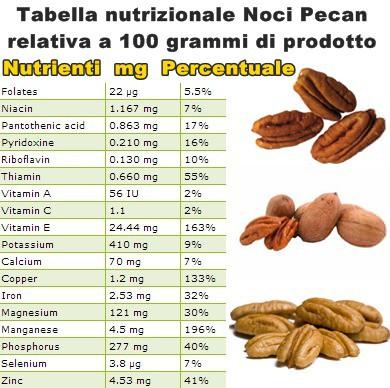 Tabella nutrizionale Noci Pecan