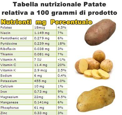 Tabella nutrizionale Patate