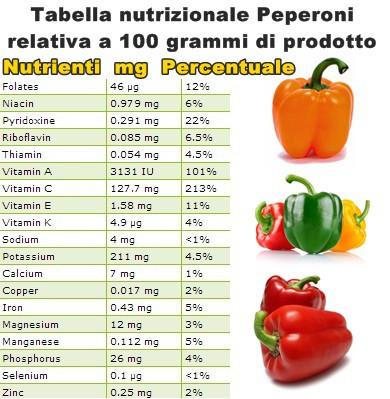 Tabella nutrizionale Peperoni
