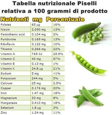Tabella nutrizionale Piselli