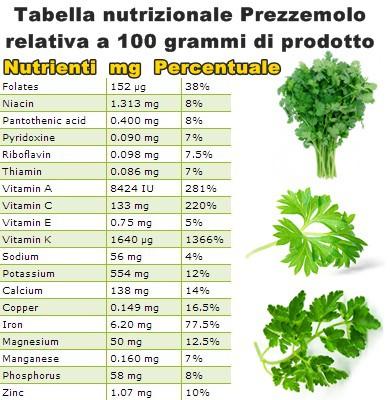 Tabella nutrizionale Prezzemolo