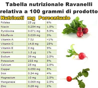 Tabella nutrizionale Ravanelli