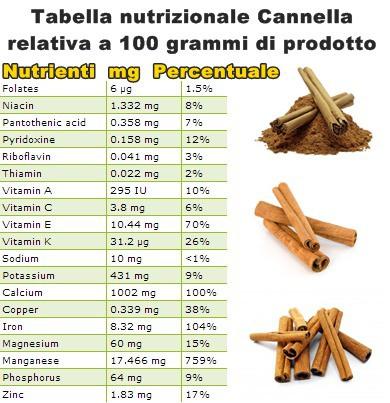 Tabella nutrizionale Cannella