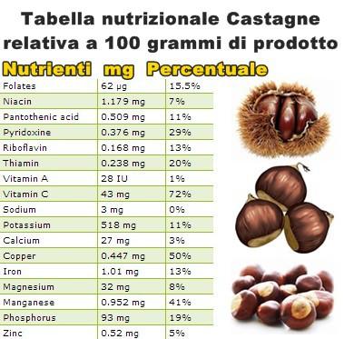 Tabella nutrizionale Castagna