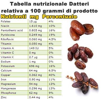Tabella nutrizionale Datteri