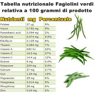 Tabella nutrizionale Fagiolini verdi