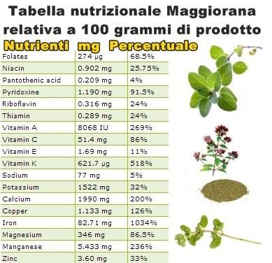 Tabella nutrizionale Maggiorana