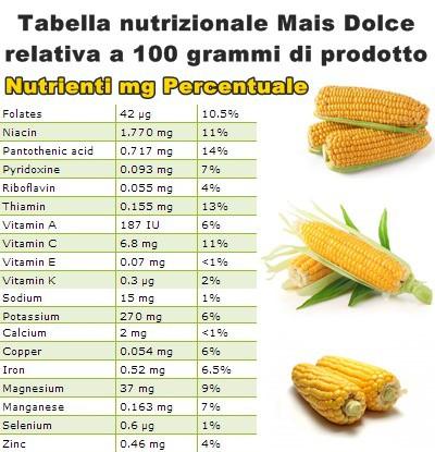 Tabella nutrizionale Mais