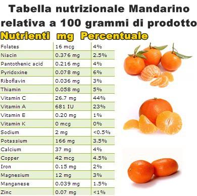 Tabella nutrizionale Mandarino