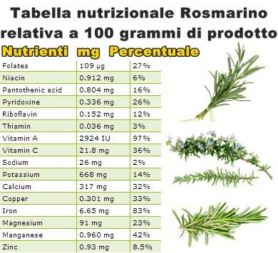 Tabella nutrizionale Rosmarino