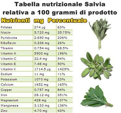 Tabella nutrizionale Salvia