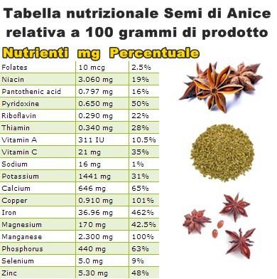 Tabella nutrizionale Semi di Anice