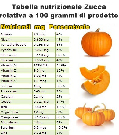 Tabella nutrizionale Zucca