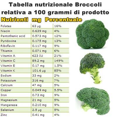 Tabella nutrizionale Broccoli