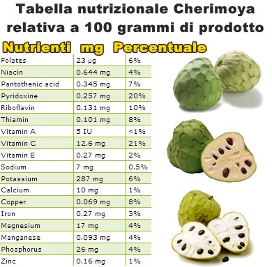Tabella nutrizionale Cherimoya