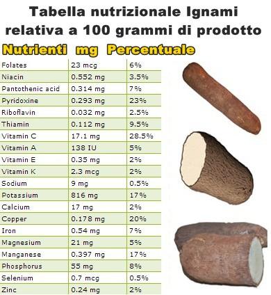 Tabella nutrizionale Ignami