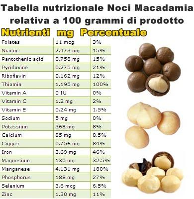 Tabella nutrizionale Noci Macadamia