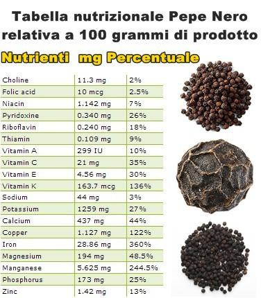 Tabella nutrizionale Pepe Nero