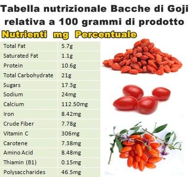 Tabella nutrizionale Bacche di Goji