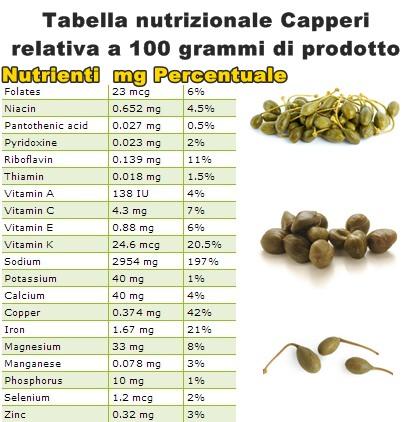 Tabella nutrizionale Capperi