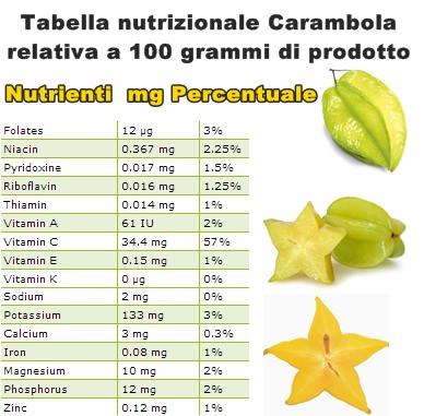 Tabella nutrizionale Carambola