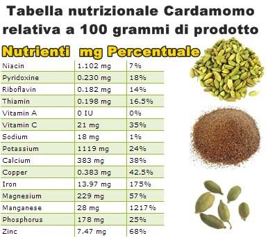 Tabella nutrizionale Cardamomo
