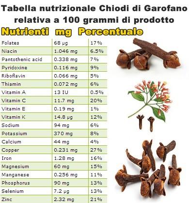 Tabella nutrizionale Chiodi di Garofano