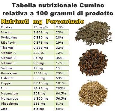 Tabella nutrizionale Cumino