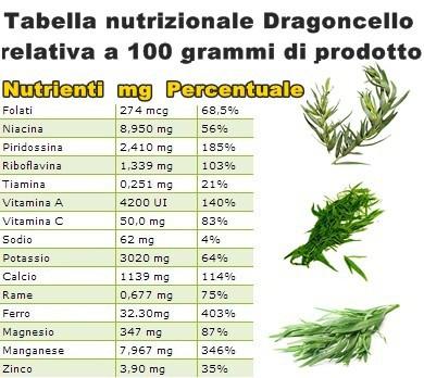 Tabella nutrizionale Dragoncello