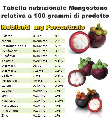 Tabella nutrizionale Mangostano