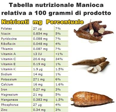 Tabella nutrizionale Manioca