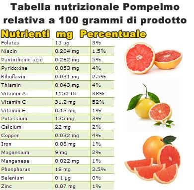 Tabella nutrizionale Pompelmo