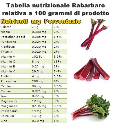 Tabella nutrizionale Rabarbaro
