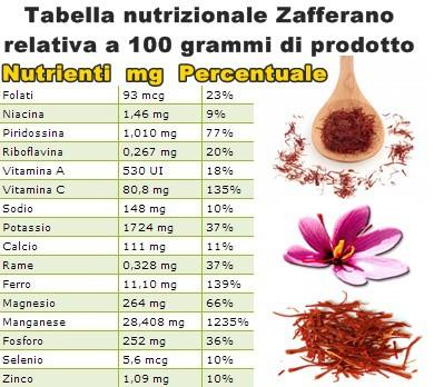 Tabella nutrizionale Zafferano