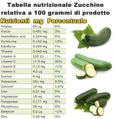 Tabella nutrizionale Zucchine