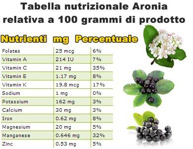 Tabella nutrizionale Aronia