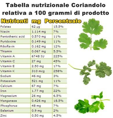 Tabella nutrizionale Coriandolo