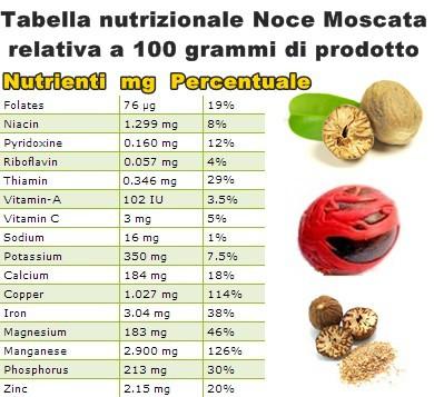 Tabella nutrizionale Noce Moscata