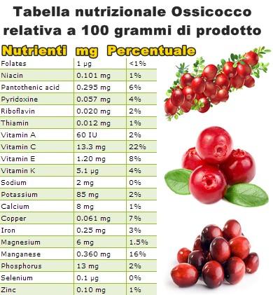 Tabella nutrizionale Ossicocco