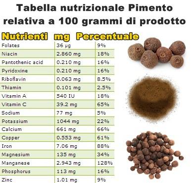Tabella nutrizionale Pimento