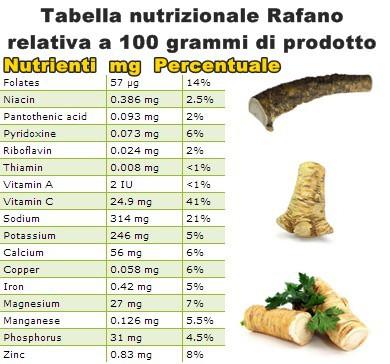 Tabella nutrizionale Rafano