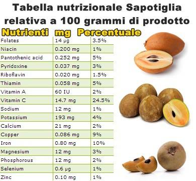 Tabella nutrizionale Sapotiglia