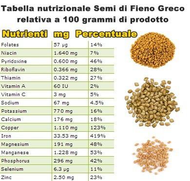 Tabella nutrizionale Semi di Fieno Greco