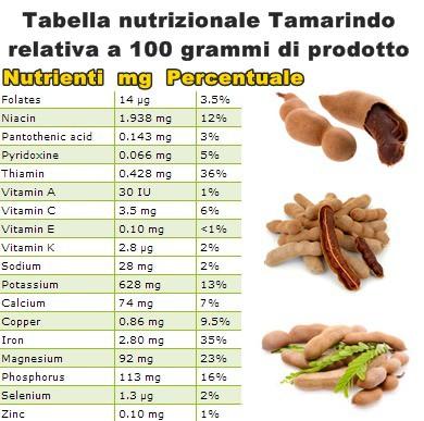 Tabella nutrizionale Tamarindo