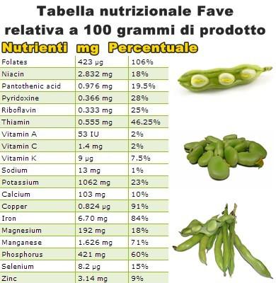 Tabella nutrizionale Fave