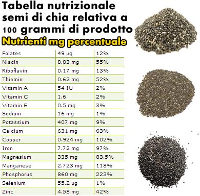 Tabella nutrizionale semi di chia