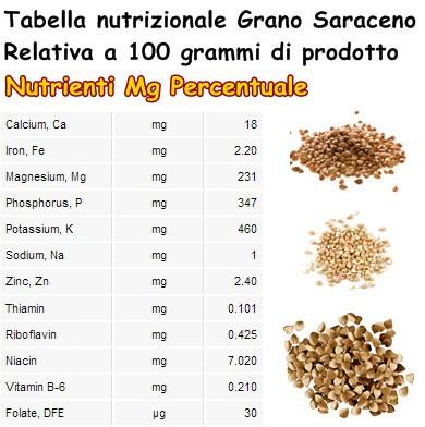 Tabella nutrizionale Grano Saraceno