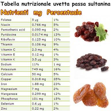 Tabella nutrizionale uvetta passa sultanina