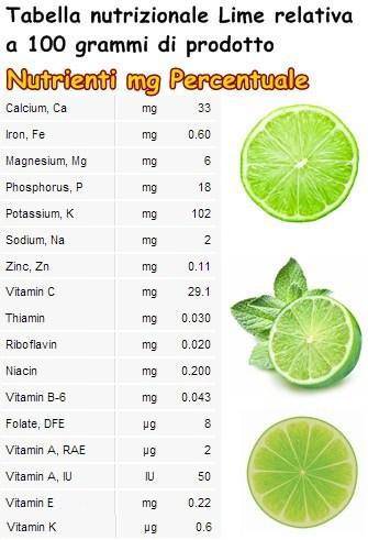 Tabella nutrizionale Lime